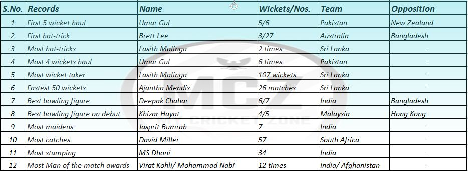 Bowling records in T-20 cricket