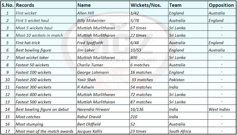 Test cricket records